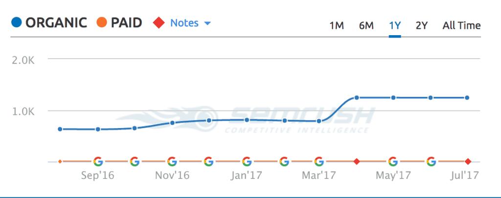tools to check website traffic - SEM Rush