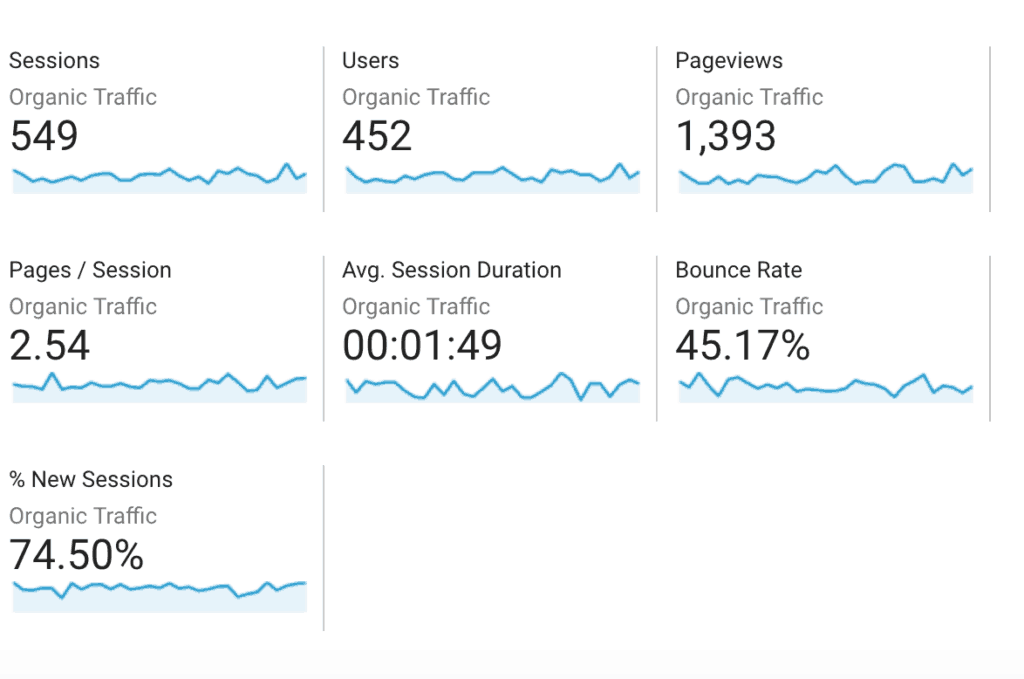 tools to check website traffic - actual analytics of organic traffic