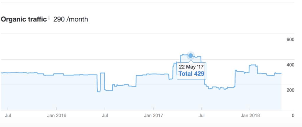 picture of ahrefs organic web traffic estimate