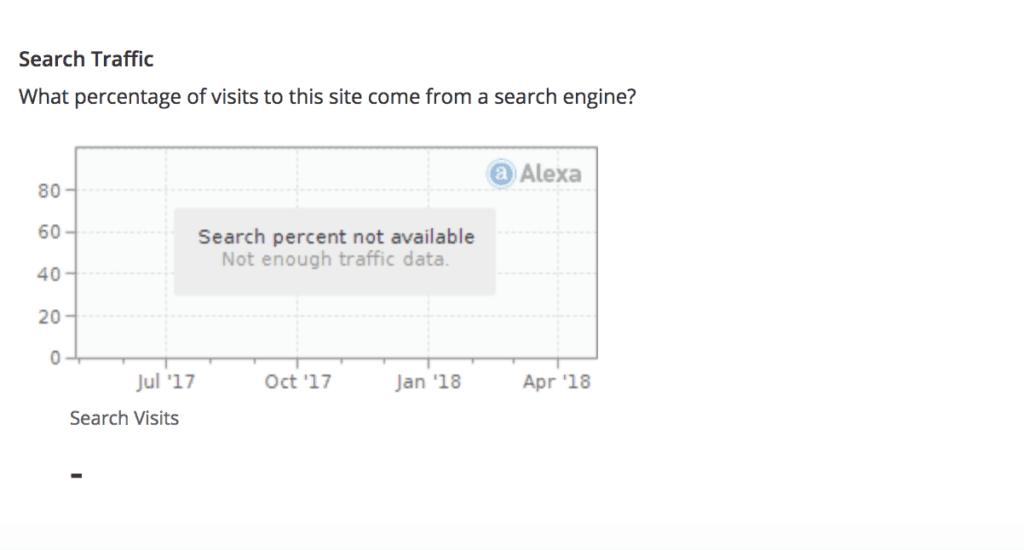 alexa estimating website traffic
