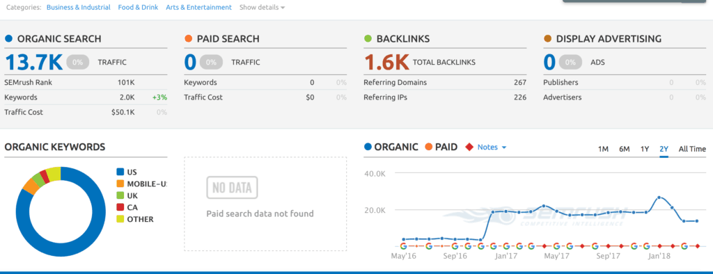 semrush metrics for site 2