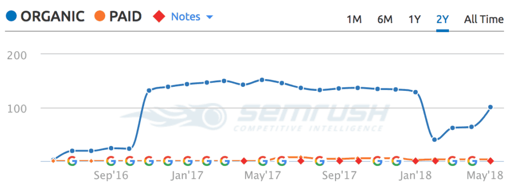 semrush organic traffic dentist
