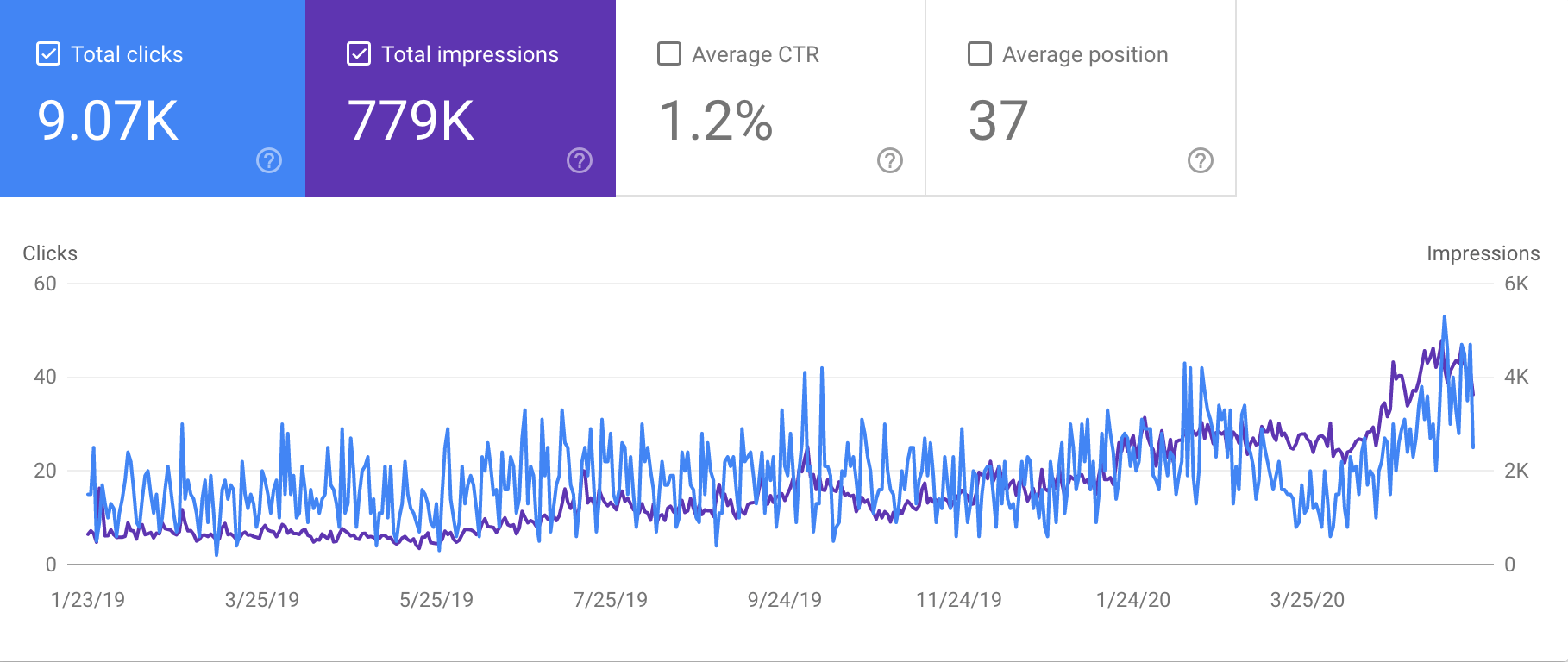 improvement in search rank after optimizing site architecture