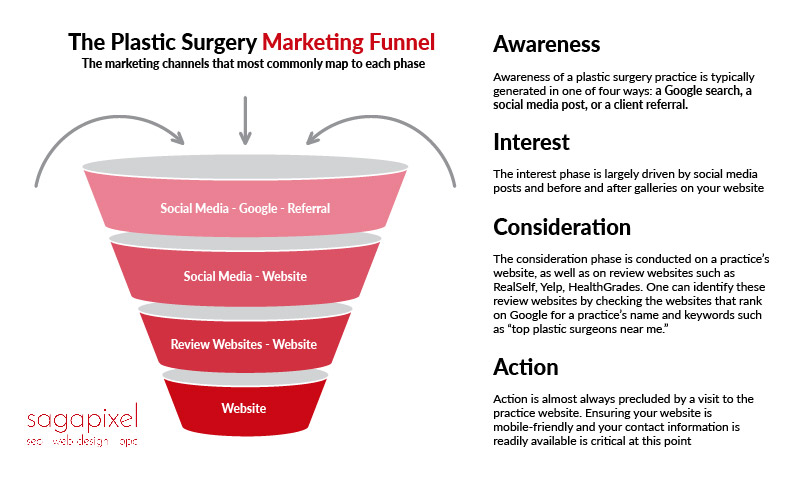 plastic surgery marketing funnel-01